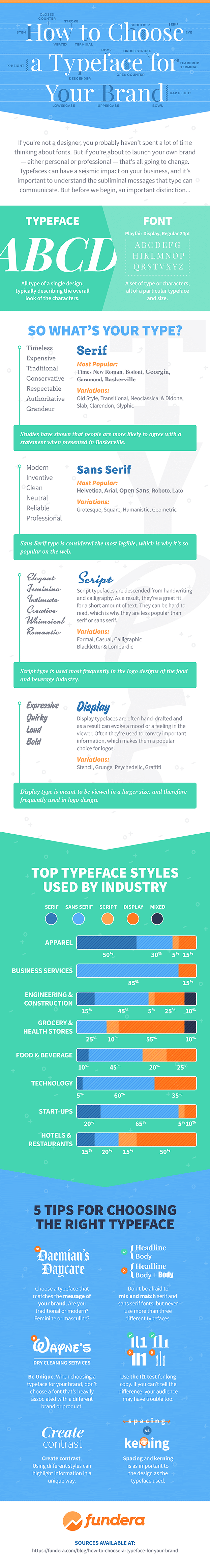 How to choose a font infographic
