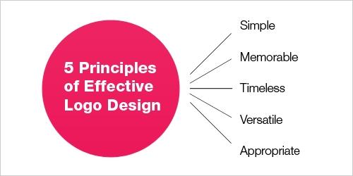 Principles of Effective Logo Design