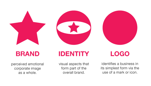 Brand identity logo design explained Branding and logo design companies
