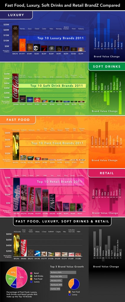 2011 Brands Infographic