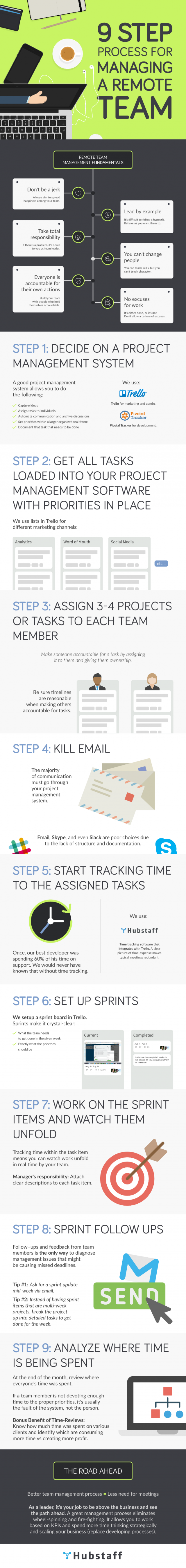 Managing Remote Workers Infographic