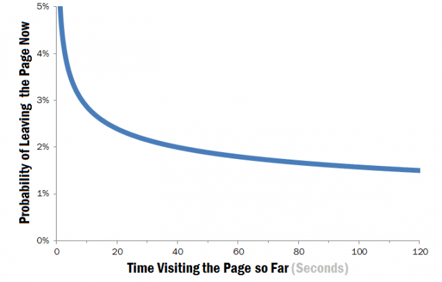 Time Spent on Websites