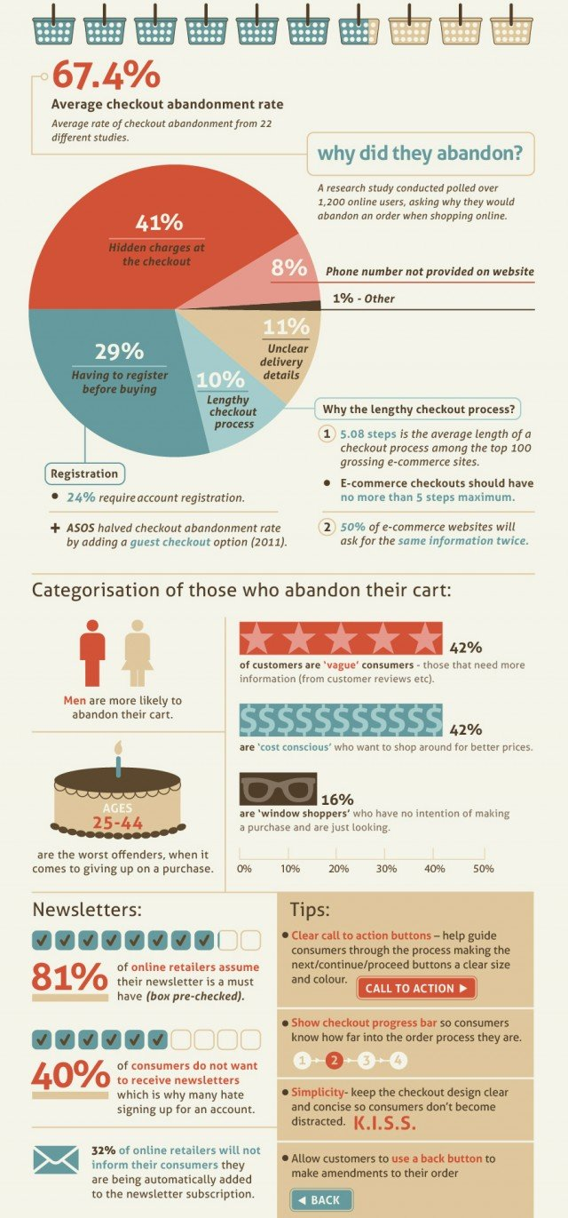 Web Design & Checkout Abandonment - Tips & Insights | JUST™ Creative