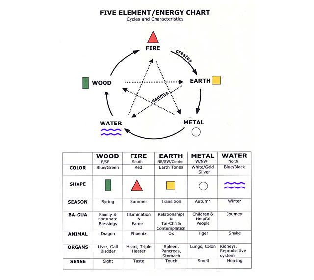 water feng shui element infographics. Feng Shui Give Element Energy Chart Water Infographics
