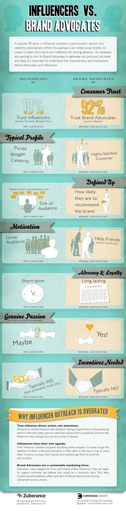 Influencers vs Advocates