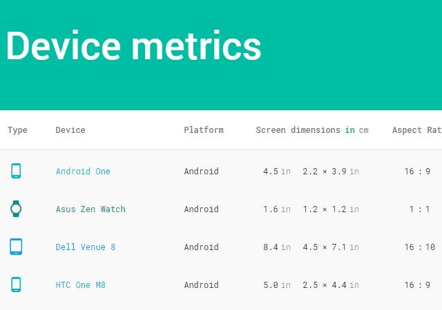 Google Design's Device Metrics