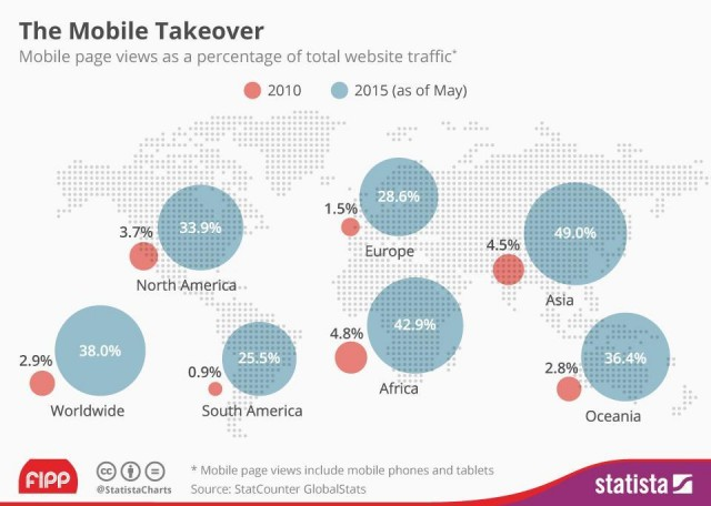 The Mobile Takeover