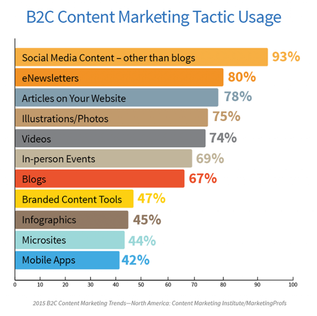 Content Marketing Venues