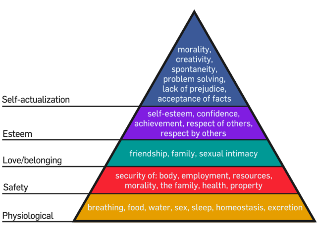 Maslows Hierarchy of Needs