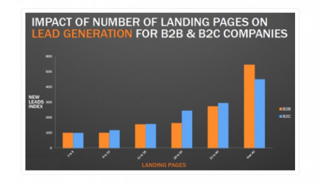 10 Essentials of a High Converting Landing Page