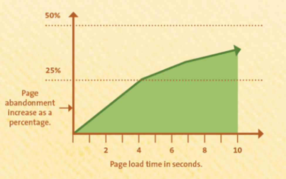 10 Tweaks - Improve page load time