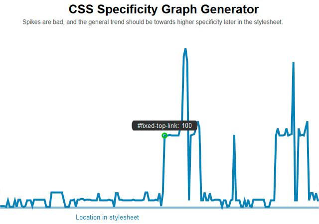 CSS Specificity Graph Generator