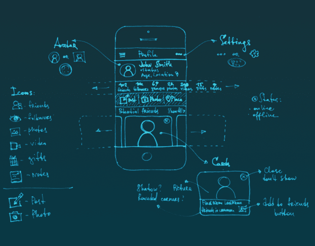 Mandatory Stages for Perfect Design: Wireframes, Mockups, Prototypes