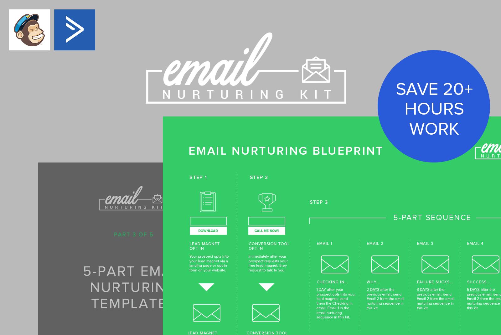 Email Nurturing Kit Overview