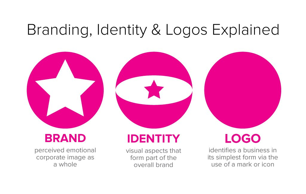 Branding Identity Logo Design Explained Just Creative