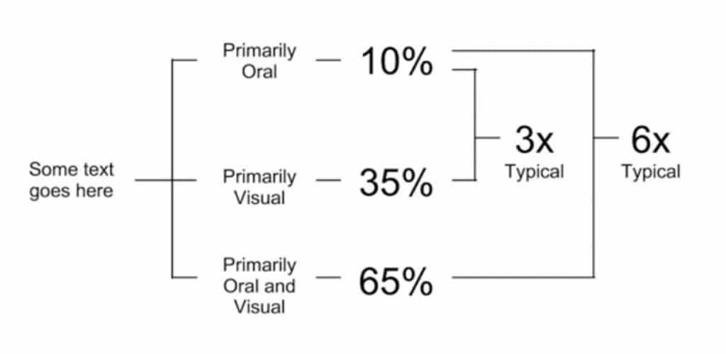 Visuals/Graphics