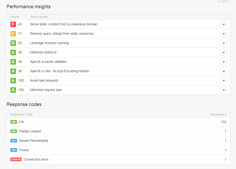 Page Speed Scores
