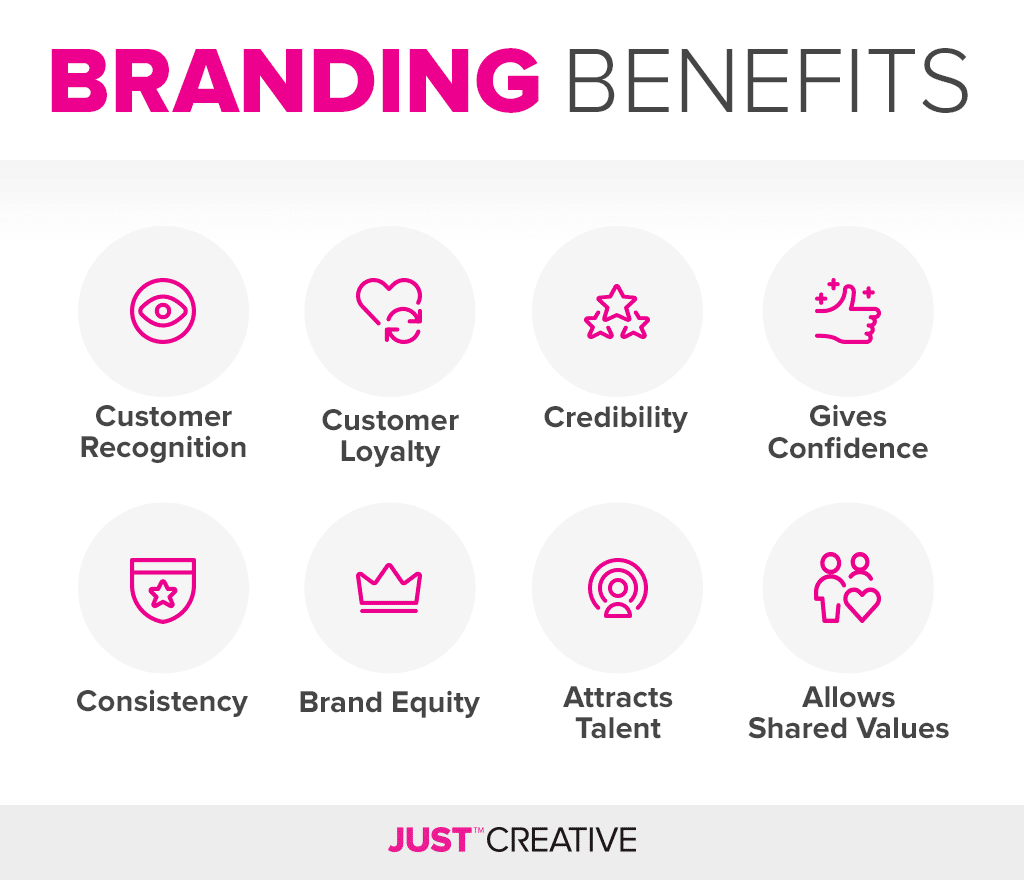 Branding Benefits & Advantages