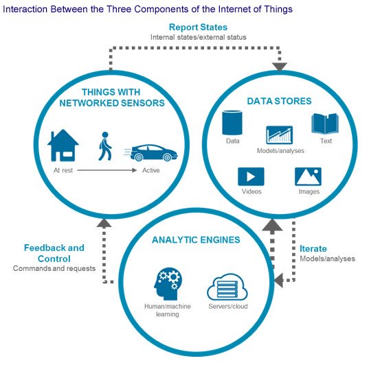 internet of things: what it is, how it works, examples and more just™ creative