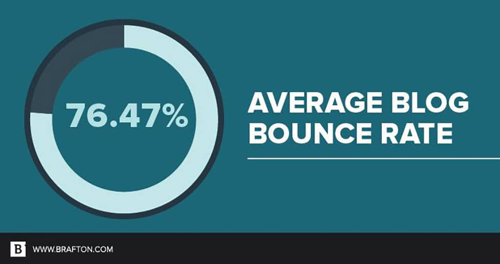 Graphic showing the average bounce rate