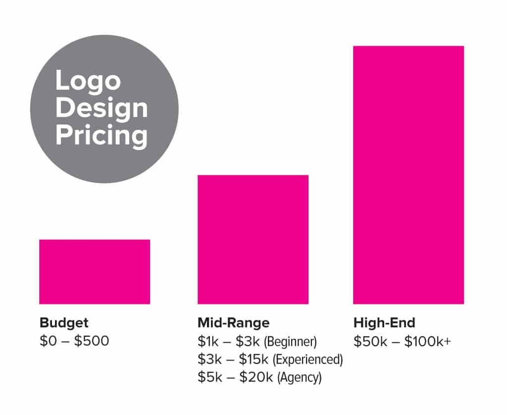 How Much Does A Logo Design Cost Price Guide Just Creative