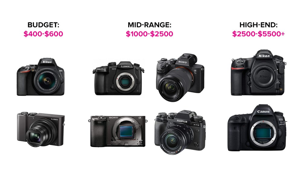 Camera Costs