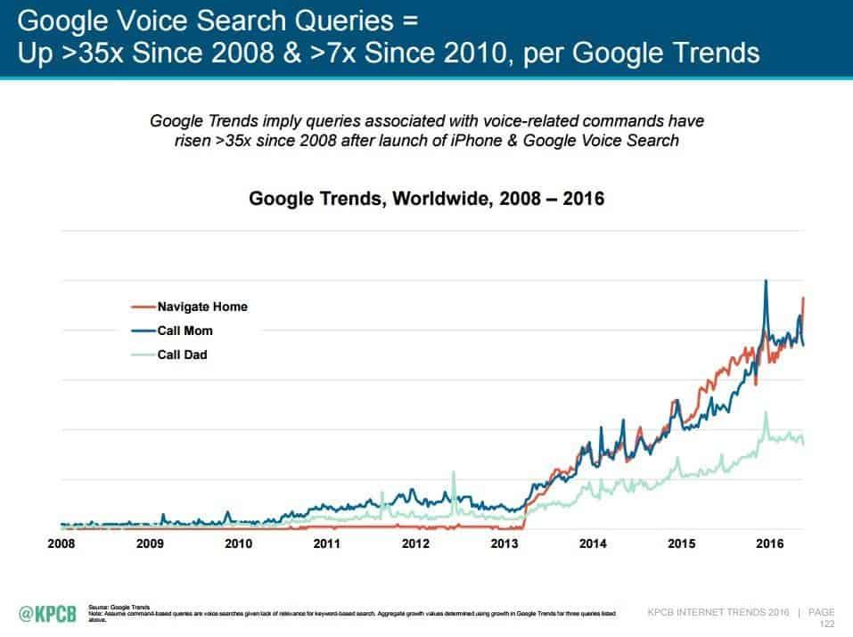google voice queries