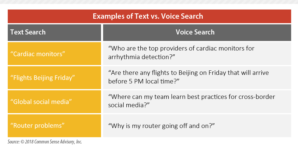 Text VS Voice Searching