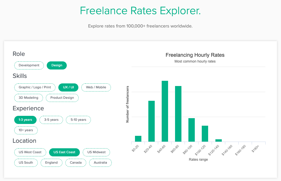 Freelance Rates