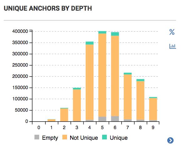 Unique Anchors by Deptha