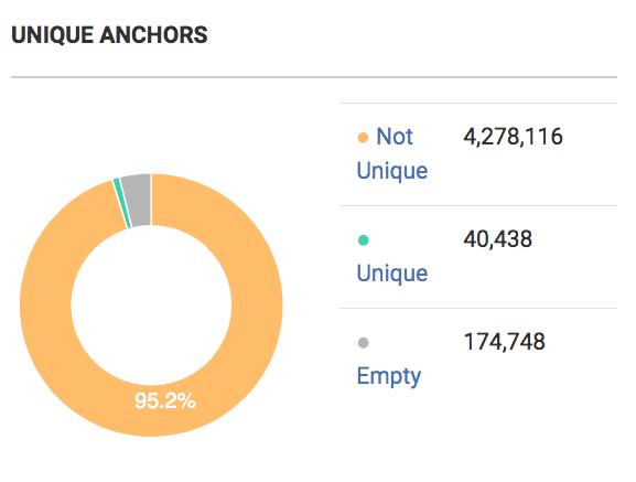 Unique Anchors