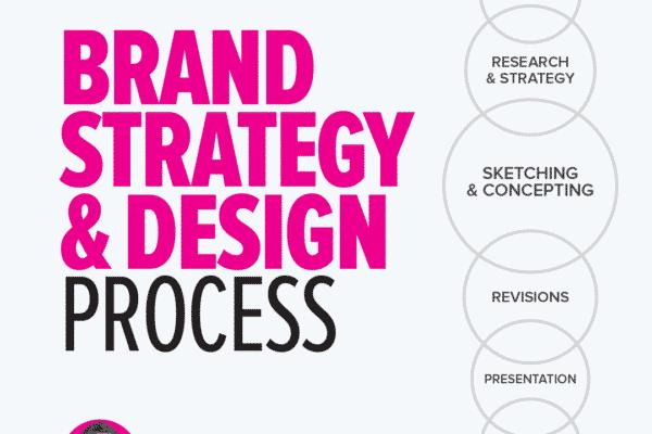 Brand Strategy Design Process