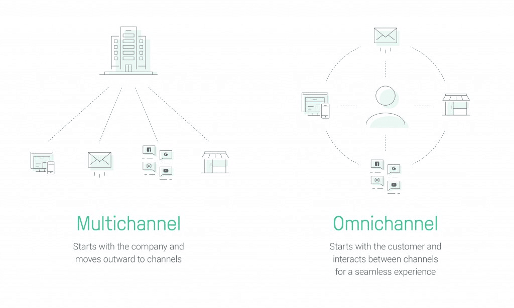 Multichannel vs Omni Channel Marketing