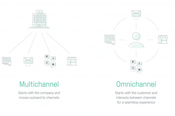 Multichannel vs Omni Channel Marketing