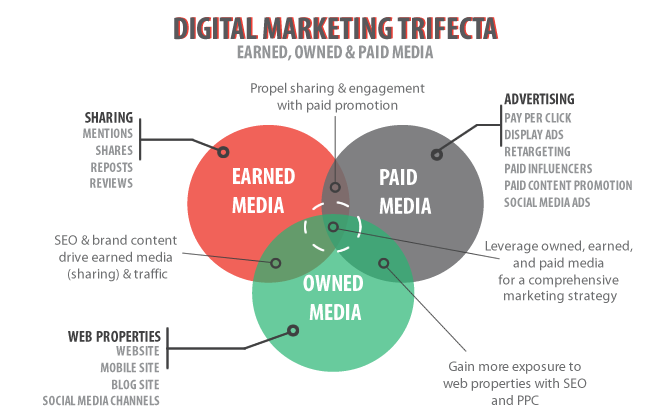 Diagram Showing The Digital Marketing Trifecta Media Components - Ultimate Digital Marketing Guide for Small Business