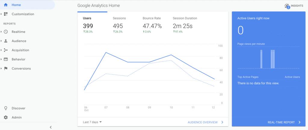 Google Analytics Screenshot - The Only SEO Tools You Need