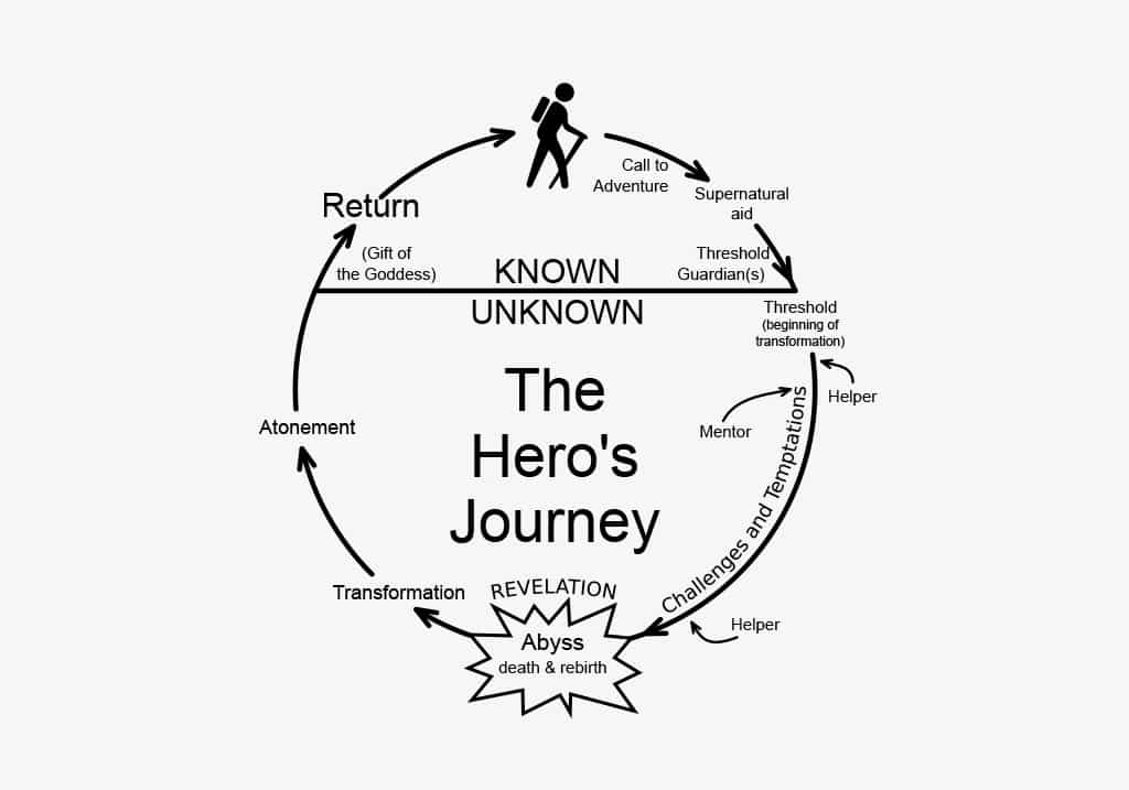 A diagram of the Hero's Journey Story Template