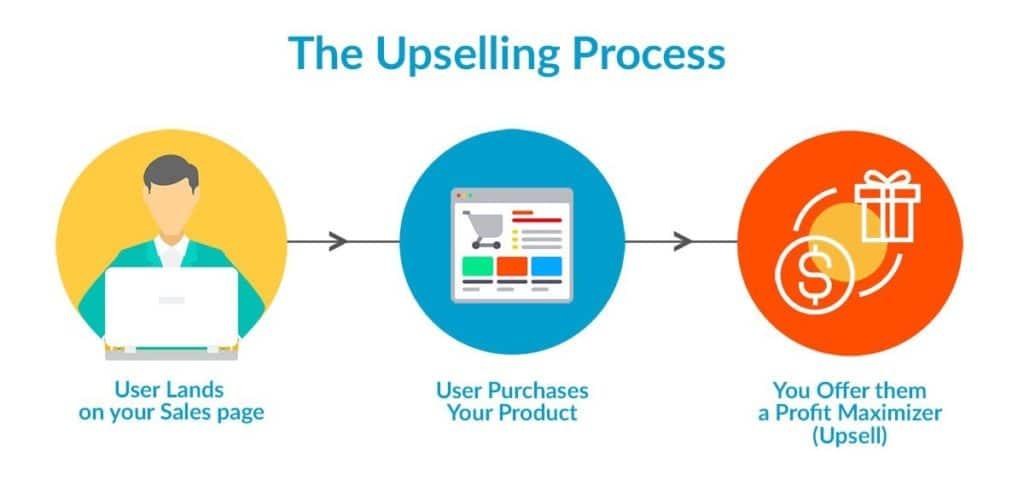 Upselling-process