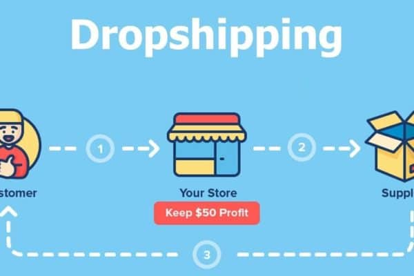Dropshipping-model