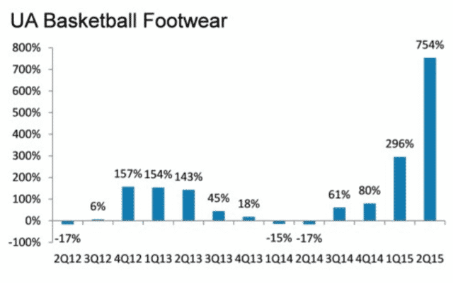 Under Armour's Basketball Wear