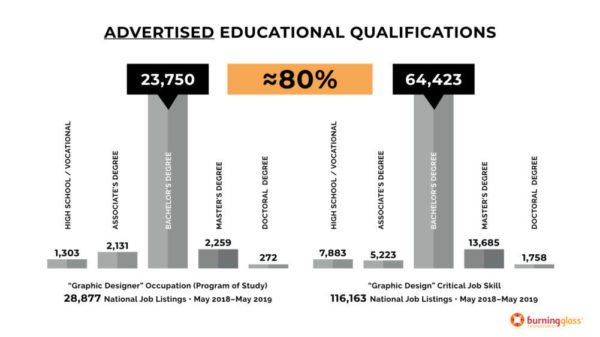 Advertised Educational Graphic Design Qualifications - What Makes an Employable Graphic Designer?