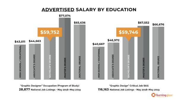 Advertised Salary by Education - What Makes an Employable Graphic Designer?