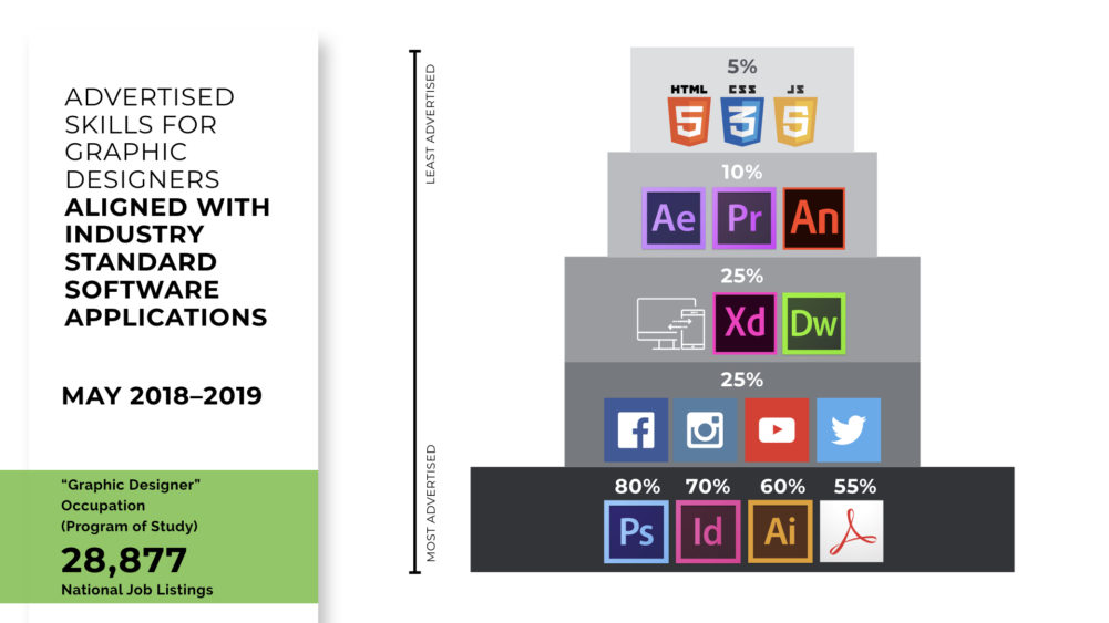 Graphic Design Software Skills Required by Employers - What Makes an Employable Graphic Designer?