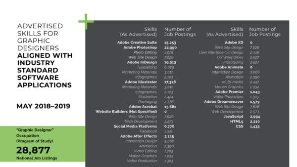 Advertised Skills Aligned with Software Applications Table - What Makes an Employable Graphic Designer?