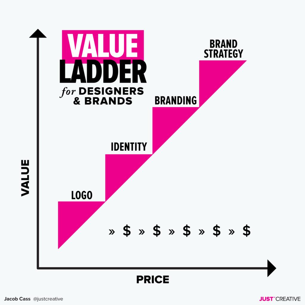 Value ladder for designers & brands
