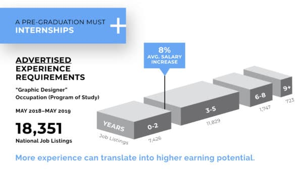 Internships For Pay Increases - What Makes an Employable Graphic Designer?