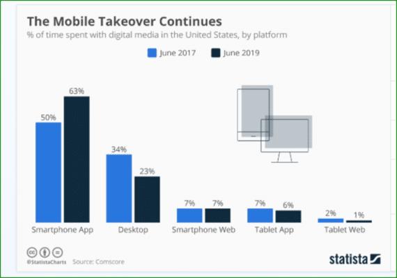 Mobile v desktop usage 2017-2019 - Web Design Trends 2020