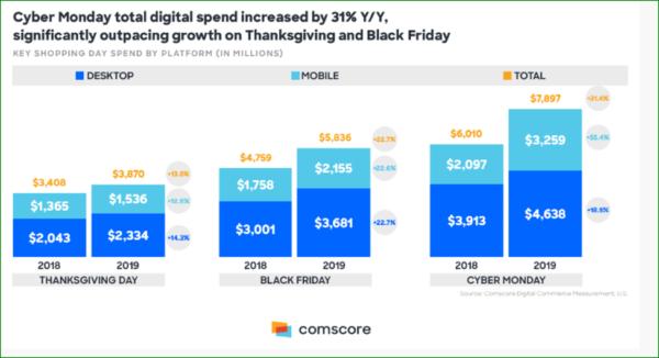 Black Friday, Cyber Monday & Thanksgiving digital spending 2018-2019 - Web Design Trends 2020