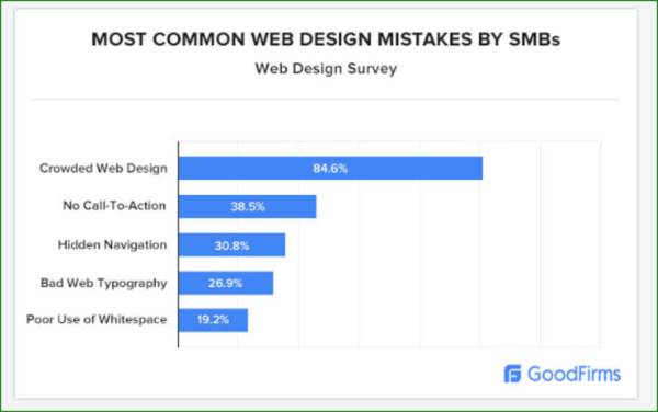 Most Common Web Design Mistakes Chart - Web Design Trends 2020