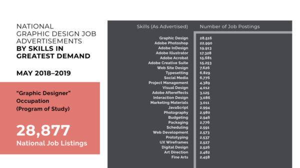 Skills in Greatest Demand Graphic Designer - What Makes an Employable Graphic Designer?